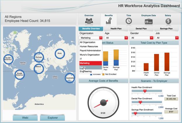 SuccessFactors People Analytics Dashboard
