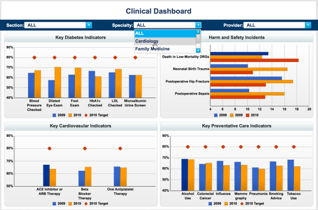 Clinical Healthcare Dashboard.