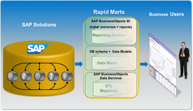 SAP Rapid Marts